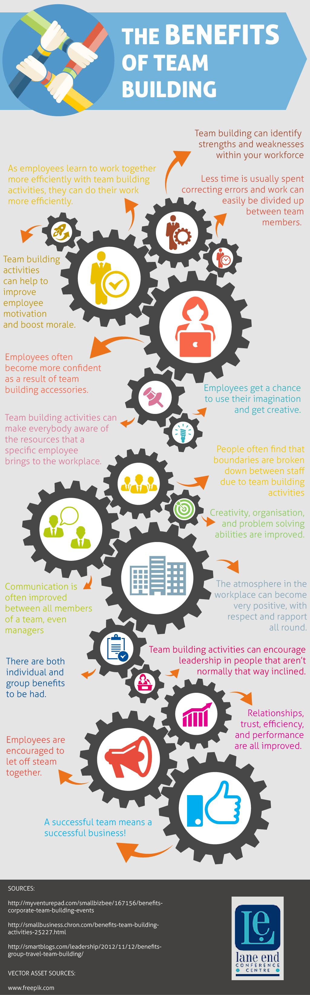 Benefits of Team Building Infographic